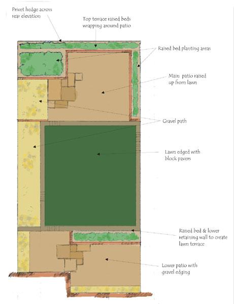 Garden Design Wirral - Designs